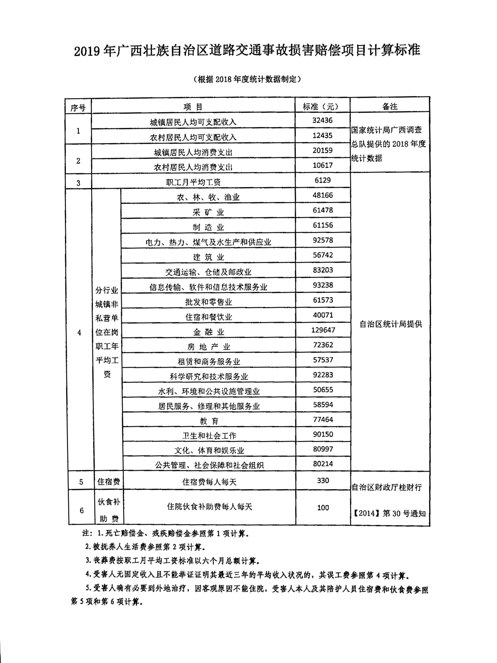 2019年广西壮族自治区道路交通事故损害赔偿项目计算标准.jpg