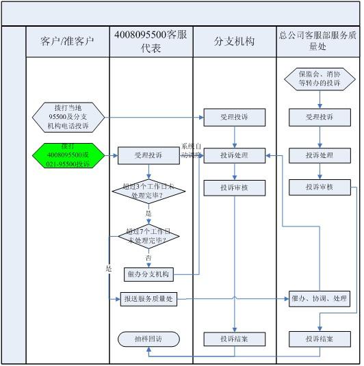 保产险投诉处理流程